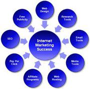 Internet Marketing Jacksonville Florida FL